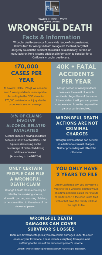 Wrongful Death Infographic - Facts & Information